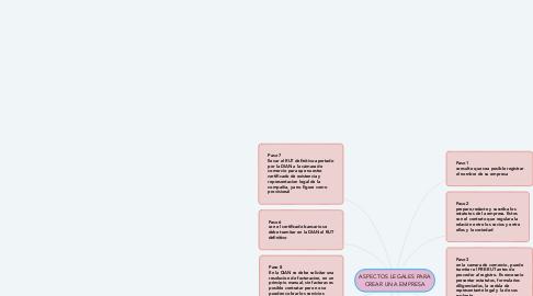 Mind Map: ASPECTOS LEGALES PARA CREAR UNA EMPRESA