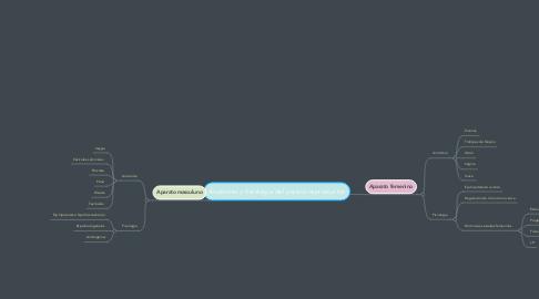 Mind Map: Anatomia y fisiologia del parato reproductor