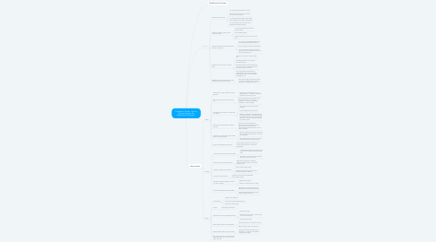 Mind Map: Coworker's Guide:  How to Change Careers for Restaurant Employees