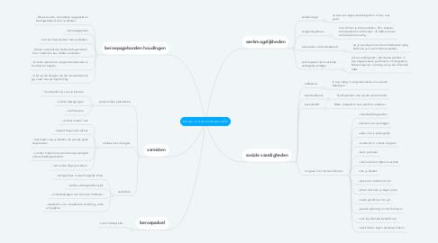 Mind Map: beroep v|d schoonheidsspecialiste