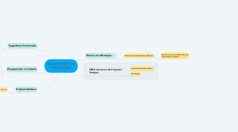 Mind Map: ENGENHEIRO DE PRODUÇÃO