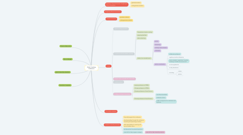 Mind Map: Global  Academy Conference