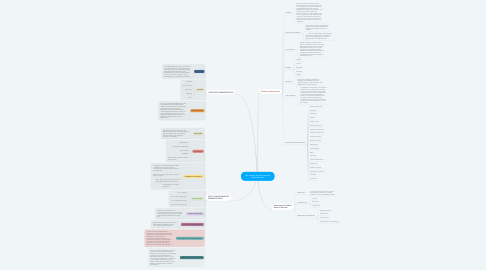 Mind Map: Los elementos del derecho administrativo