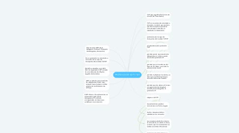 Mind Map: PROTOCOLOS UDP Y TCP