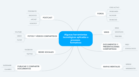 Mind Map: Algunas herramientas tecnológicas aplicadas a procesos  formativos