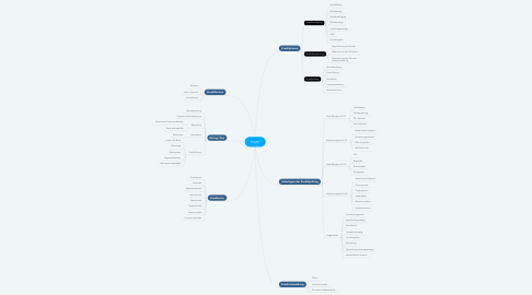Mind Map: Kredit