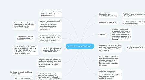 Mind Map: EL PROBLEMA ECONÓMICO
