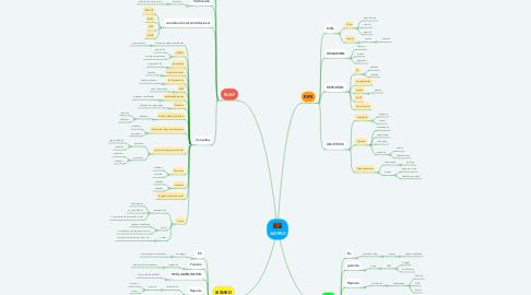 Mind Map: SISPRO