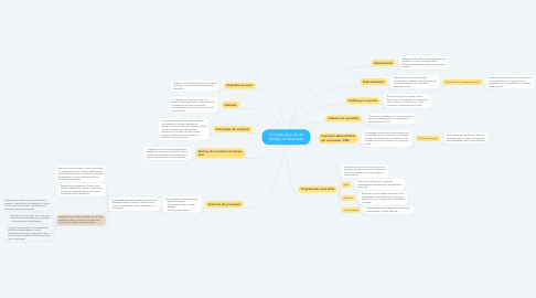 Mind Map: Conceptualización de Manejo de Materiales