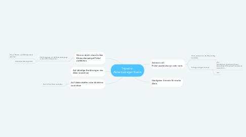 Mind Map: Tripwire:  Akne-besiegen Basics