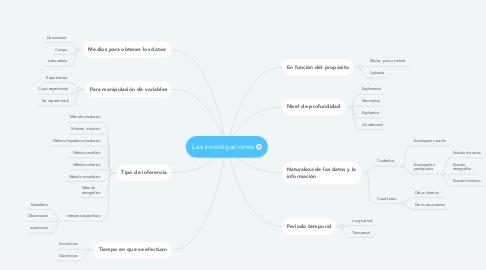 Mind Map: Las investigaciones