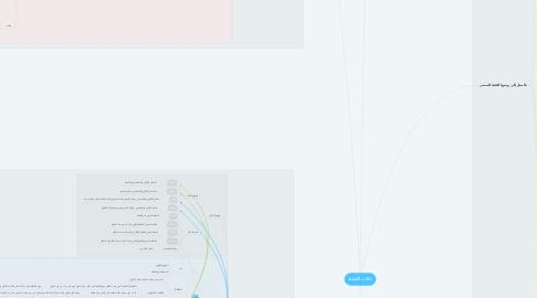 Mind Map: دلالات الألفاظ