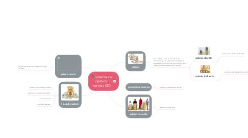 Mind Map: Salarios y su tipologia