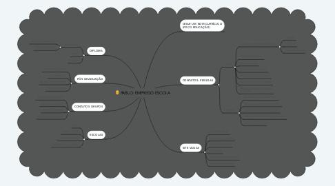 Mind Map: PABLO: EMPREGO ESCOLA
