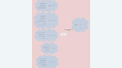 Mind Map: Marco de Competencias INTEF