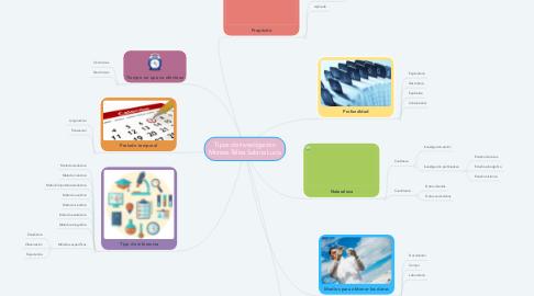 Mind Map: Tipos de investigación Montes Téllez Sabina Lucía