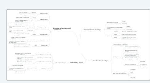 Mind Map: Cartilla 30: Ser competente en tecnología ¡una necesidad para el desarrollo!