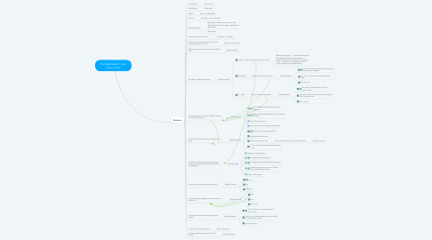 Mind Map: Pre-Application / Loan Inquiry Form
