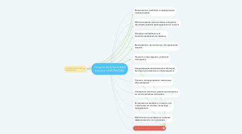 Mind Map: Аспекты использования ресурсов БЭОМ МЭШ