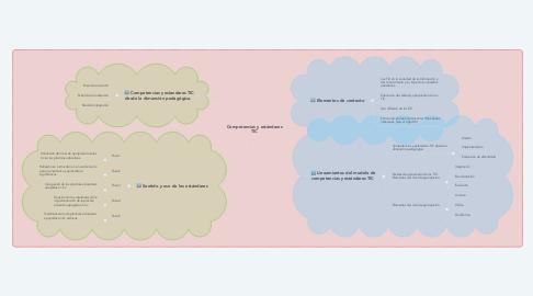 Mind Map: Competencias y estándares TIC