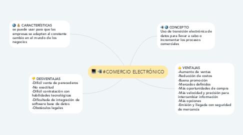 Mind Map: #COMERCIO ELECTRÓNICO