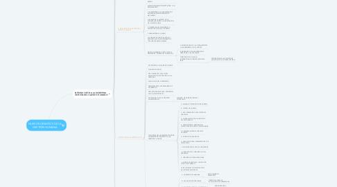 Mind Map: NUEVOS DESAFÍOS DE LA GESTIÓN HUMANA