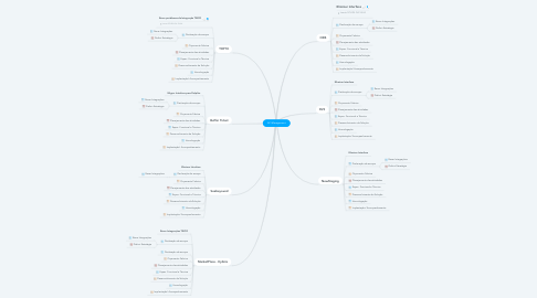 Mind Map: API Management