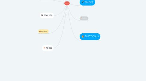 Mind Map: JOBS