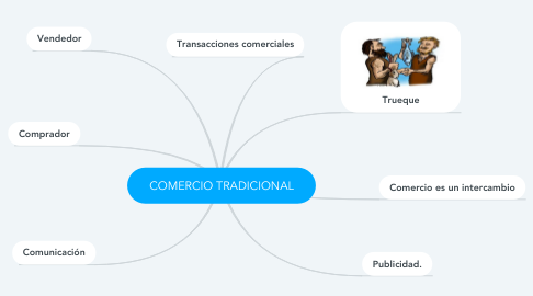Mind Map: COMERCIO TRADICIONAL