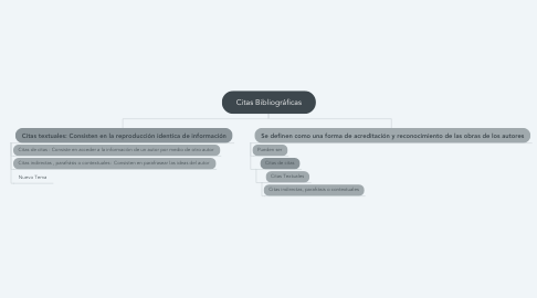 Mind Map: Citas Bibliográficas