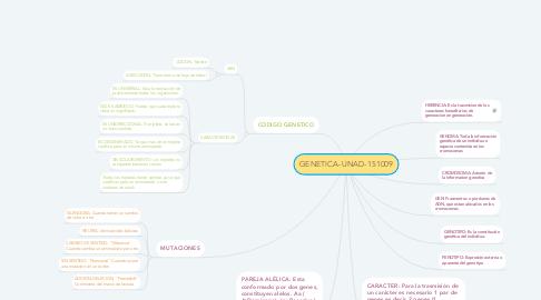 Mind Map: GENETICA-UNAD-151009