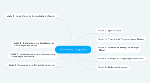Mind Map: EXIN Cloud Computing
