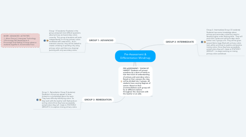 Mind Map: Pre-Assessment & Differentiation Mindmap