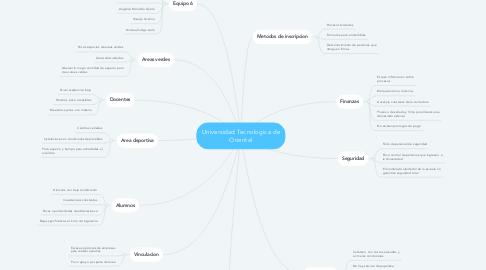 Mind Map: Universidad Tecnologica de Oriental