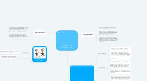 Mind Map: Modelos de negociación