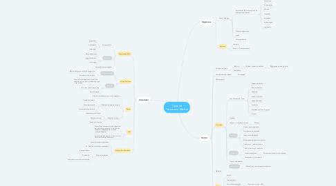 Mind Map: Tipos de Transtorno Mental