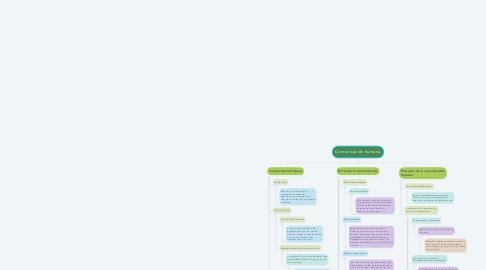 Mind Map: Comunicación humana