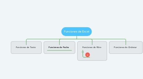 Mind Map: Funciones de Excel