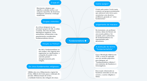 Mind Map: Estados Unidos