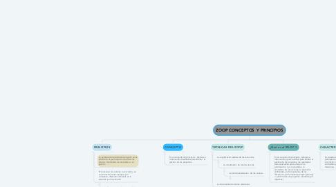 Mind Map: ZOOP CONCEPTOS  Y PRINCIPIOS