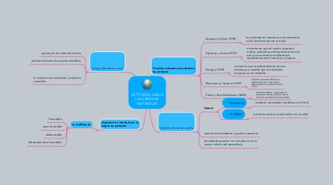 Mind Map: ACTITUDES HACIA LAS CIENCIAS NATURALES