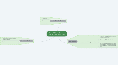 Mind Map: Physical Science Core Idea PS.1.B Chemical Reactions