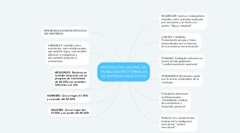 Mind Map: MOTIVACIÓN LABORAL EN TRABAJADORES FORMALES DE EMPRESAS DE BOGOTA