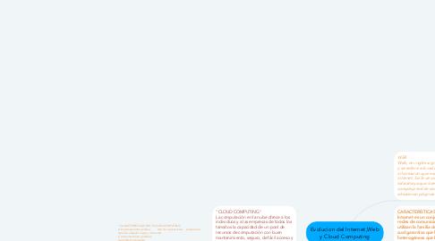 Mind Map: Evolucion del Internet,Web y Cloud Computing