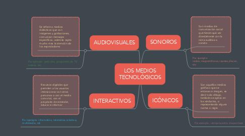 Mind Map: LOS MEDIOS TECNOLÓGICOS
