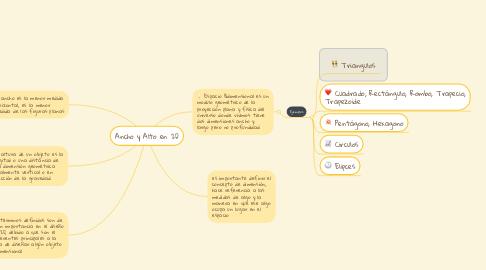 Mind Map: Ancho y Alto en 2D