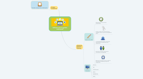 Mind Map: Software para la gestión empresarial