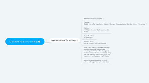 Mind Map: Marchant Home Furnishings