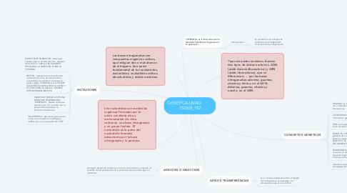 Mind Map: GENETICA-UNAD-  151009_182