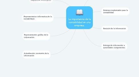 Mind Map: La importancia de la contabilidad en una empresa.